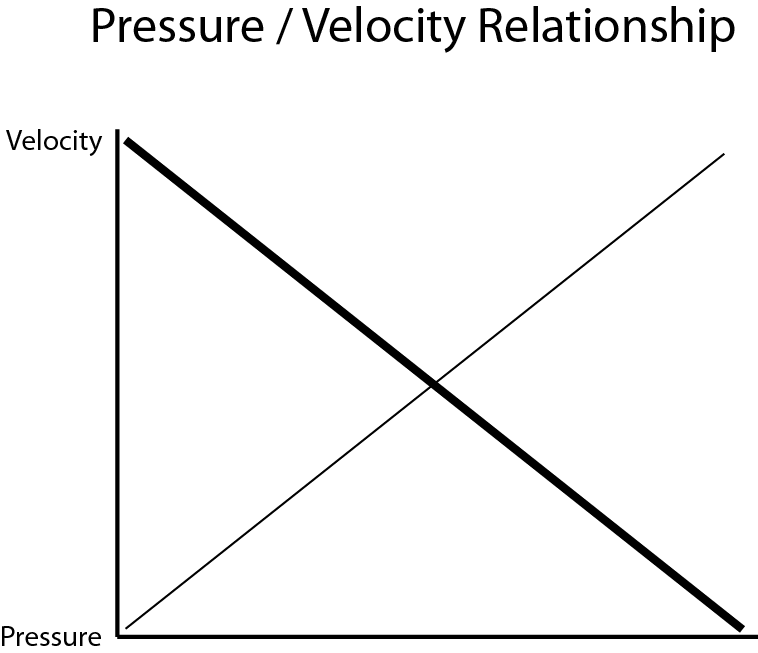 pressure and velocity relationship in fluidsynth