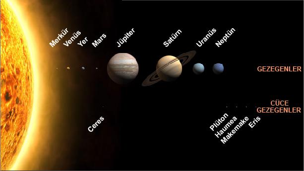 Güneşe en yakın gezegen