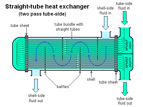 two pass heat exchanger