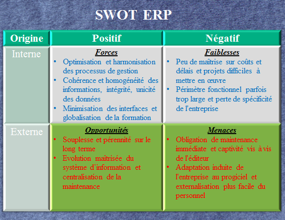 erp swot Use this sample swot analysis as a swot model for your own small business strategic plan understanding the definition of swot analysis.