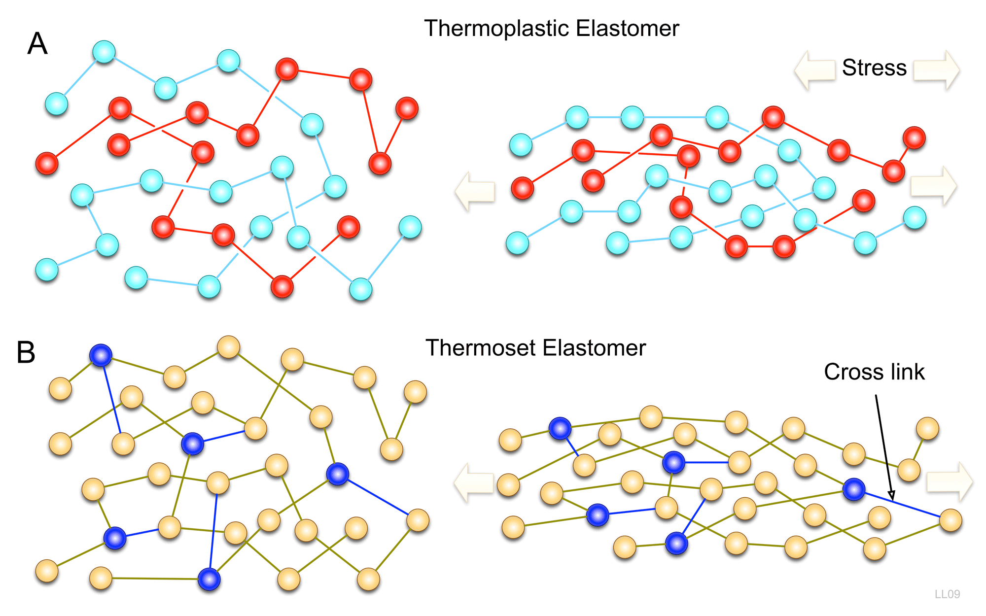 Copolyester Thermoplastic Elastomers (COPE) Market