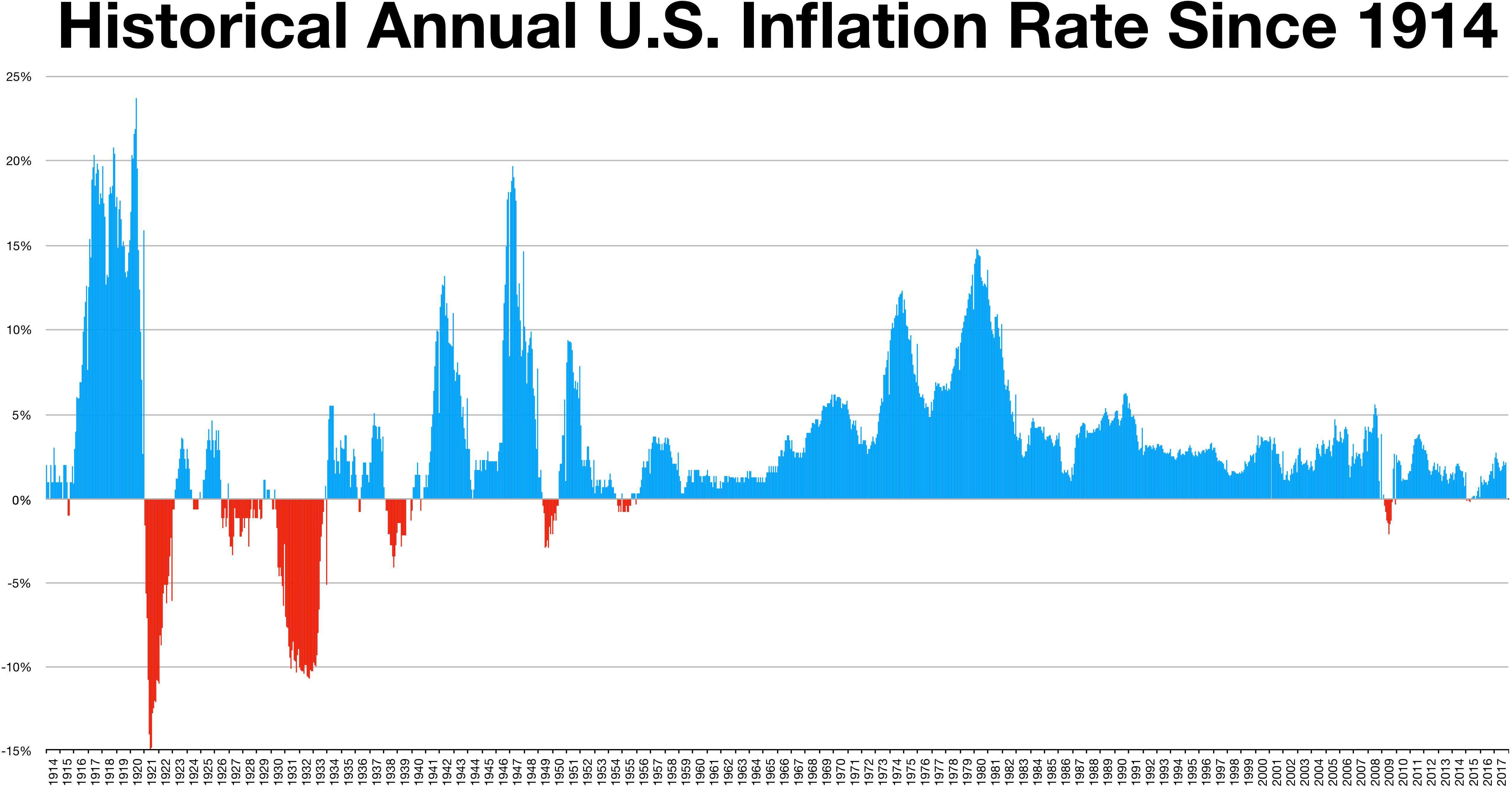 us inflation rate An official website of the united states government skip navigation daily treasury real yield curve rates real yields on treasury inflation protected.