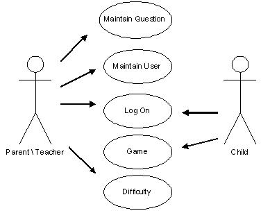 actor  uml    wikiwanduml use case diagram   two actors and several use cases