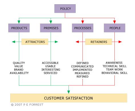 Satisfaction of the customer