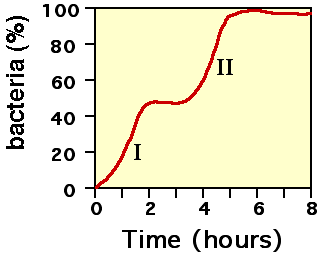 yeast population lab report Presentation on theme: yeast population dynamics lab— presentation  transcript: 1 yeast population  possible answers: ph,temp amount of food  these.