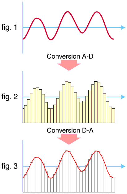 Analog to digital conversion as shown with fig. 1 and fig. 2. Conversion AD DA.png