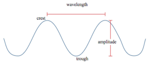 what 39 s your hair 39 s wavelength and or curl diameter  : wavelength diagram - findchart.co