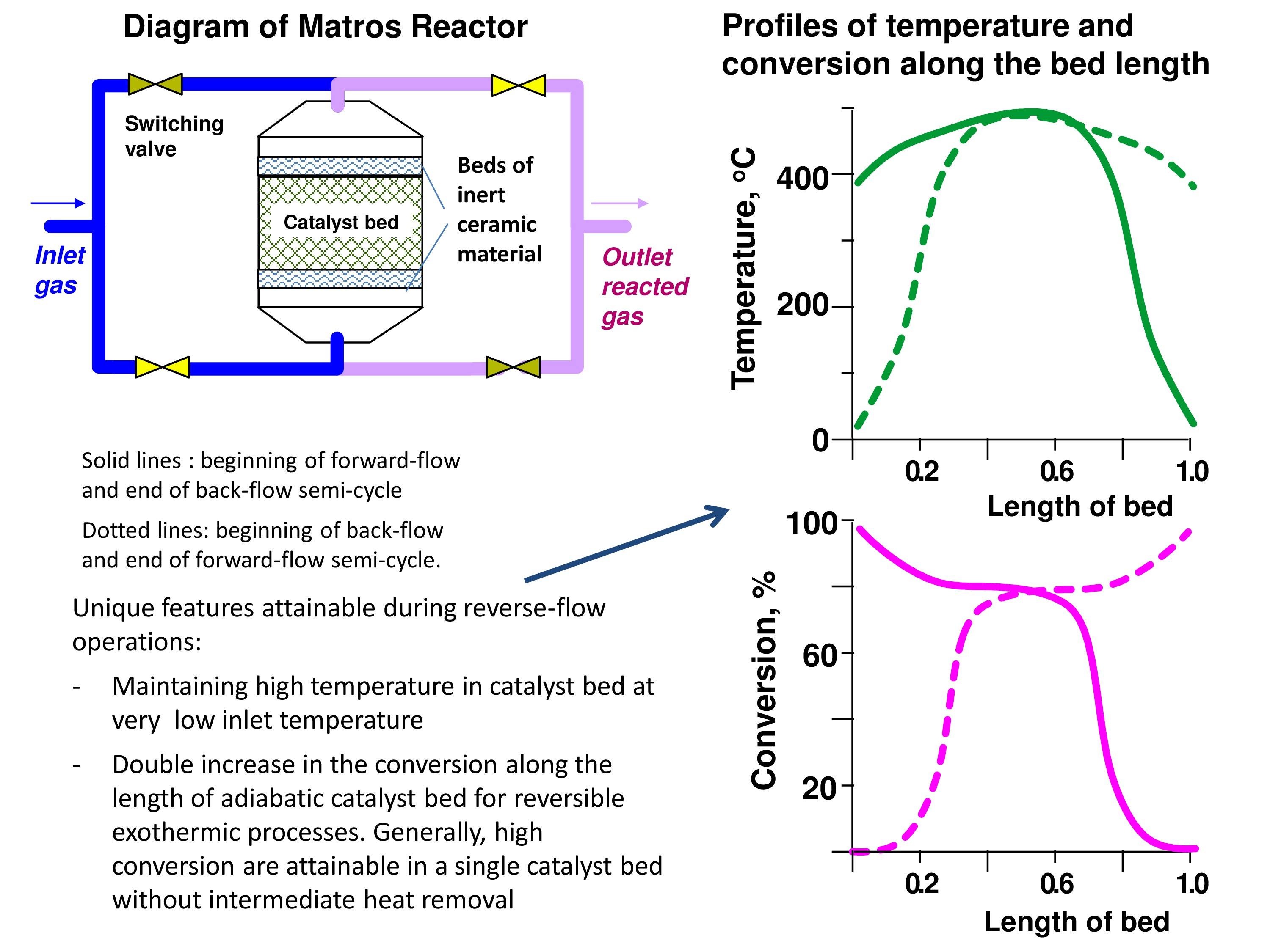 Sales Cycle Process Flow Chart: Diagram of Matros Reactor and Profiles of Temperature and ,Chart