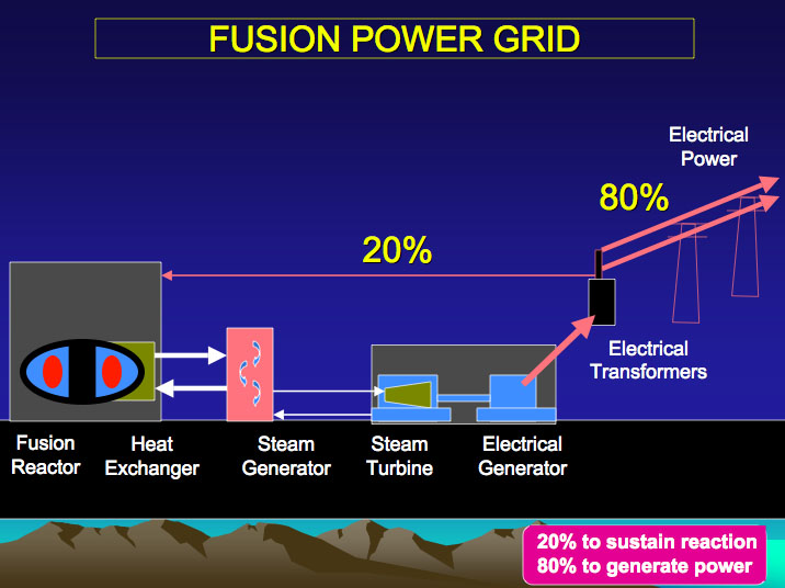 File:Fusion Power Grid.jpg - Wikimedia Commons