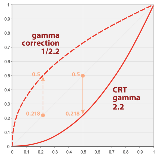 Gamma06 600