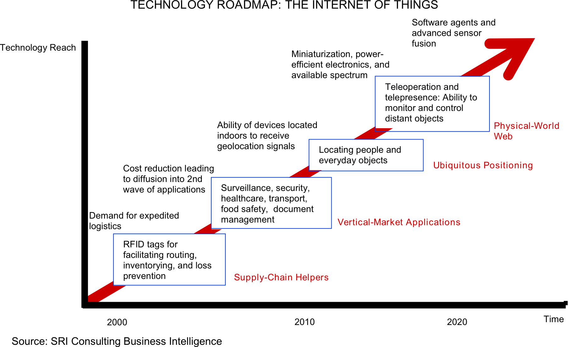 Interof Things Technology Road Map