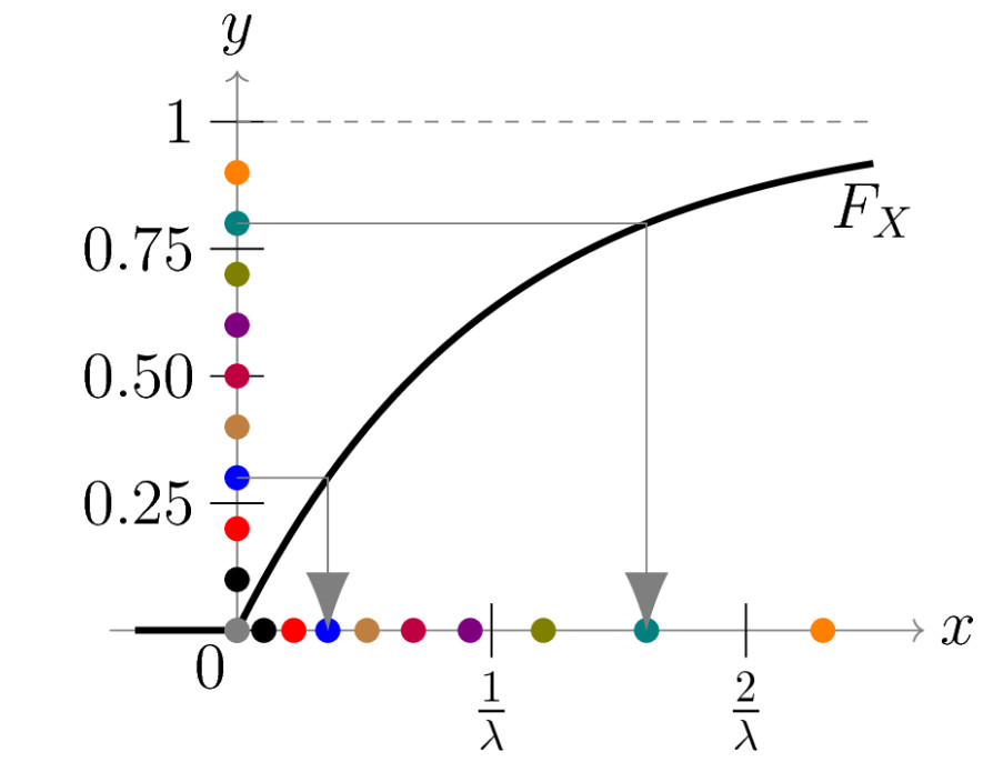 File:Inverse transformation method for exponential