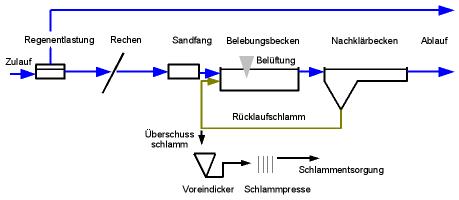 Beispielfließschema einer kommunalen Kläranlage ohne Vorklärung und ohne Schlammfaulung