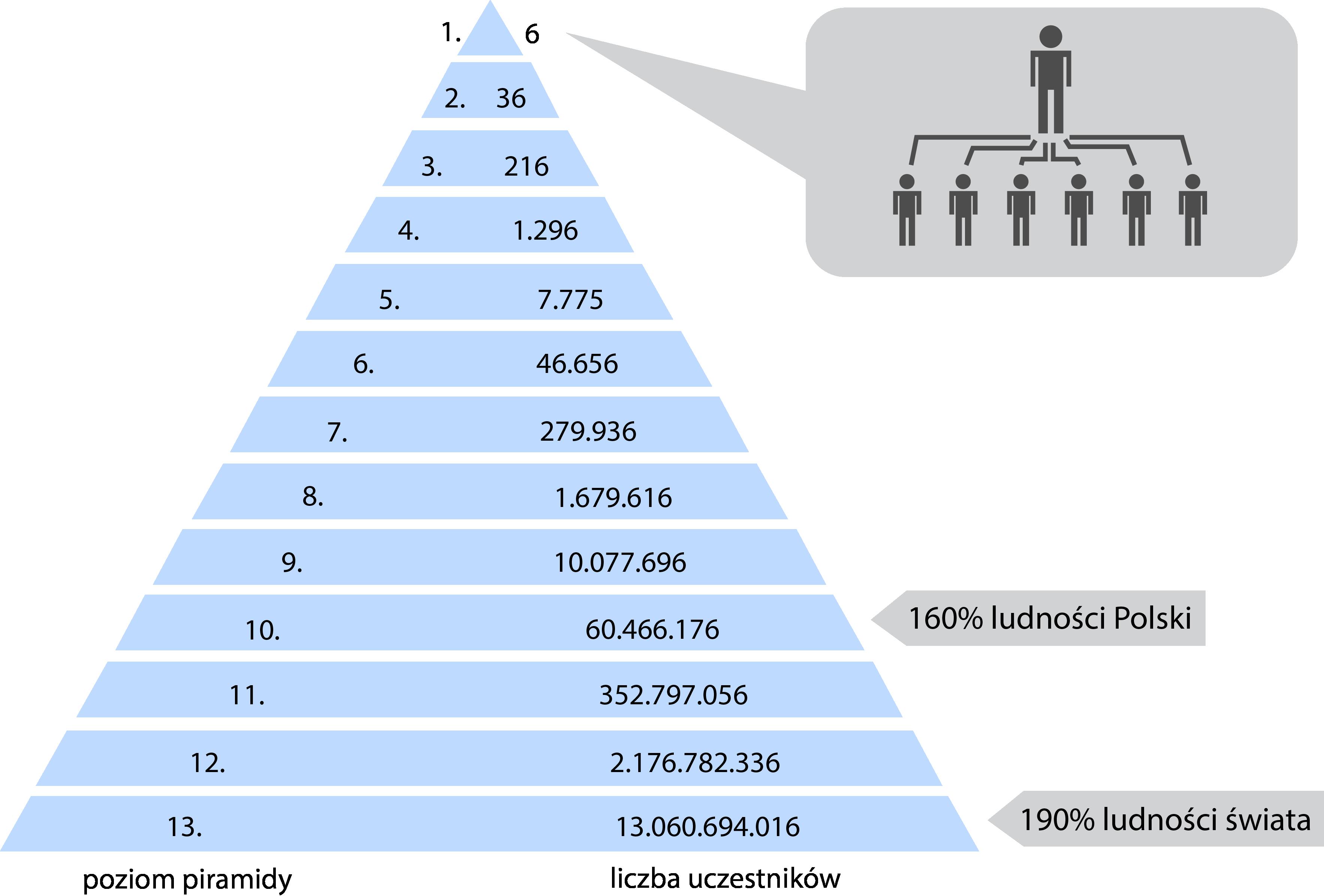 Mechanizm_funkcjonowania_piramidy_finans