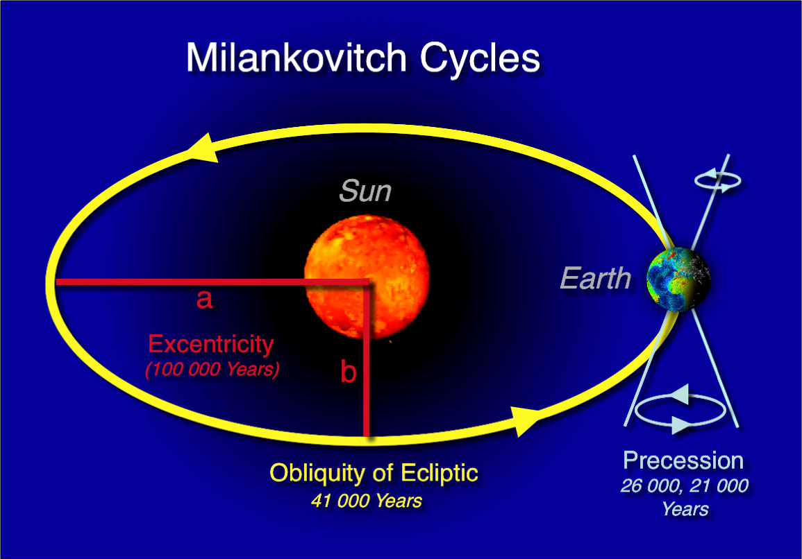 http://upload.wikimedia.org/wikipedia/commons/5/5a/Milankovitch-cycles_hg.png