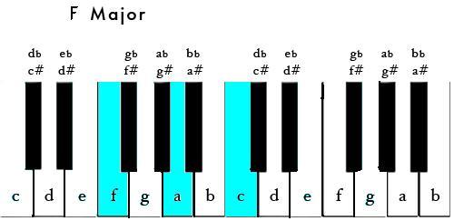 Chord Chart: Piano-Fmajorrootposition.JPG - Wikimedia Commons,Chart