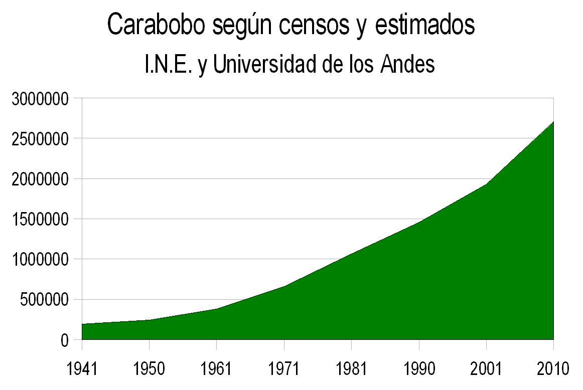 geografia de la poblacion en venezuela: