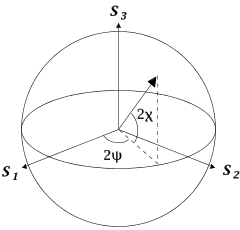 Poincare sphere diagram