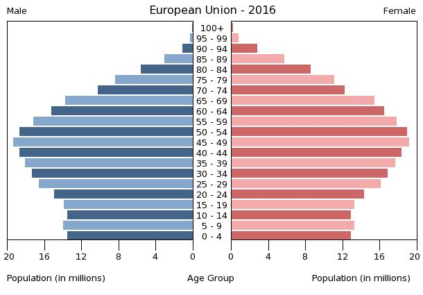 Population pyramid of the European Union in 2016