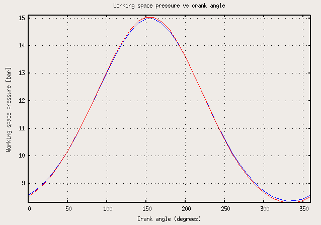 Figure 4: Pressure vs crank angle plot