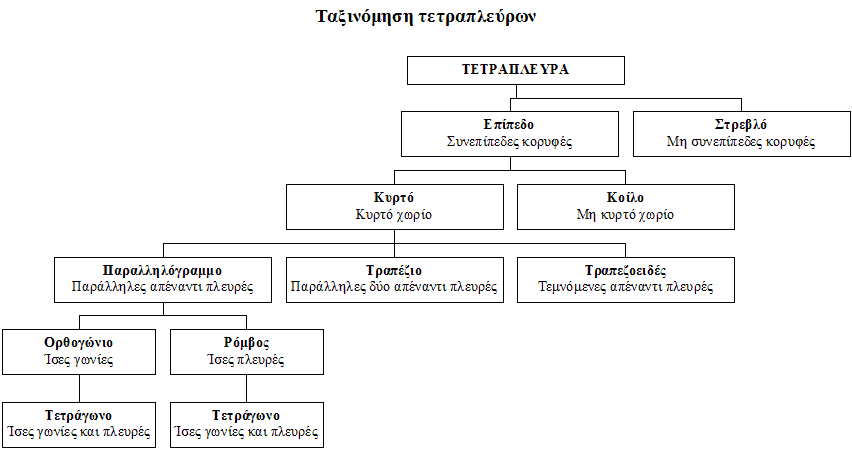 taxonomy of quadrilaterals in Greek