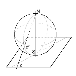 Display of complex number on the Riemann sphere.