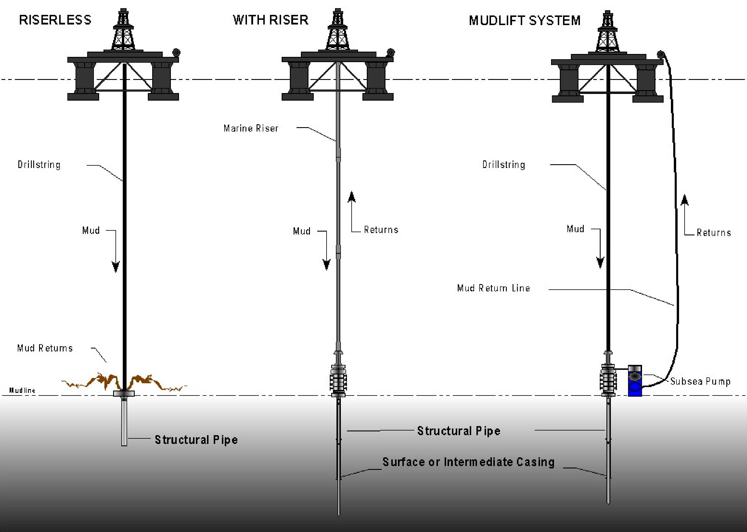 Scientific drilling - Wikiwand