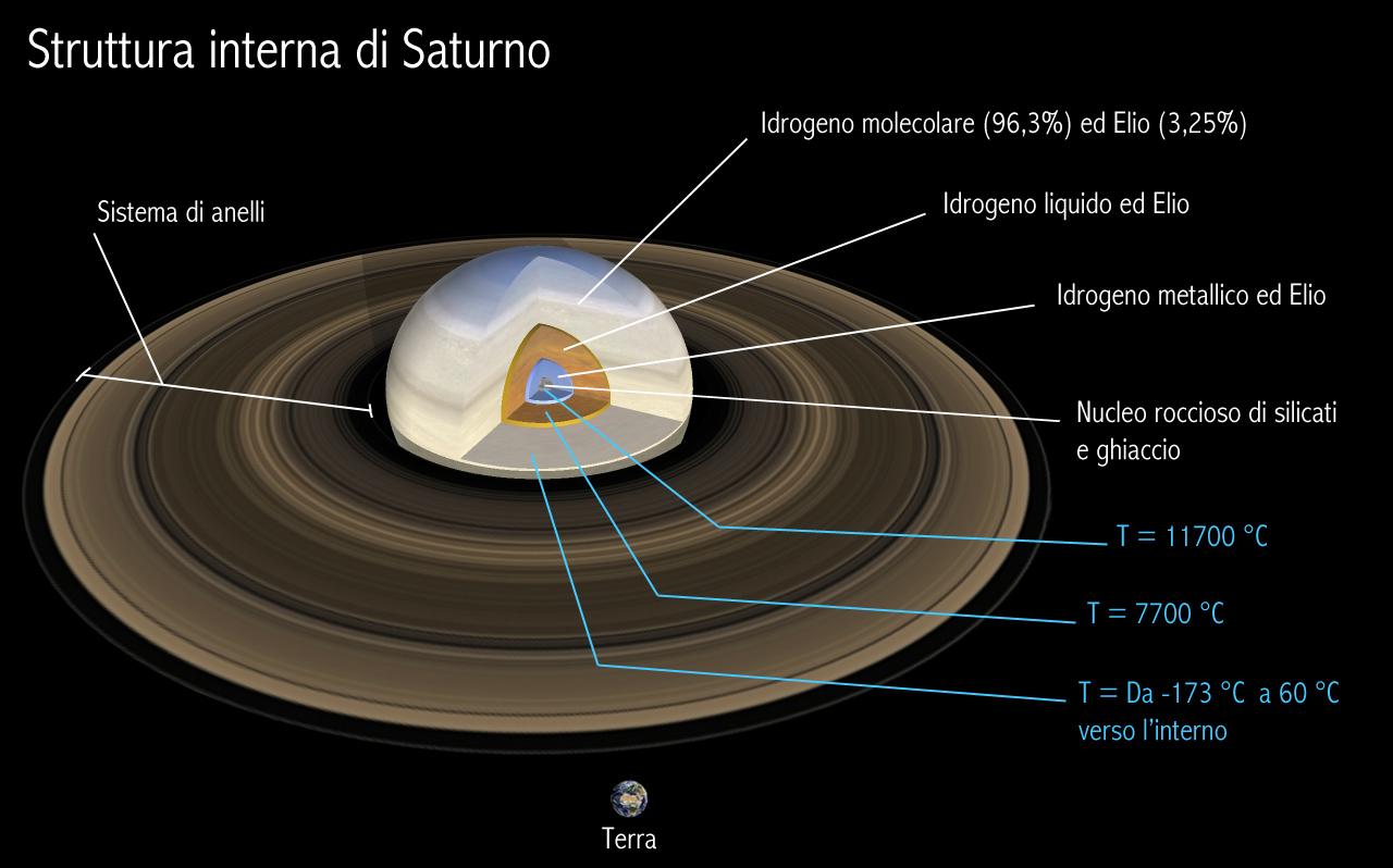 Il Sistema Solare In Immagini Parte Vii Saturno Il Blog Di