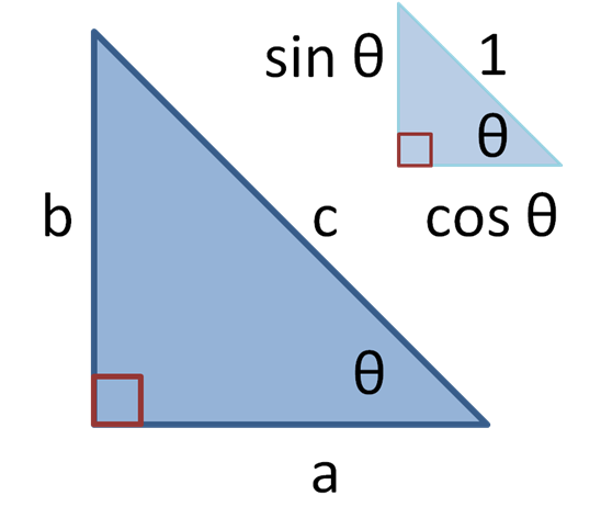 http://upload.wikimedia.org/wikipedia/commons/5/5a/Trig_Functions.PNG