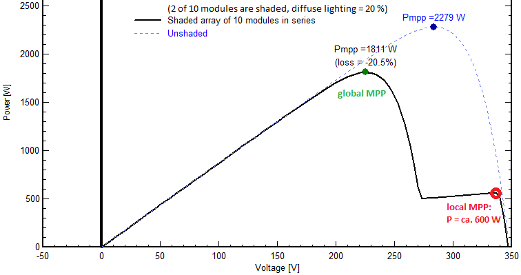 File:UP-curve of partially shaded solar generator png