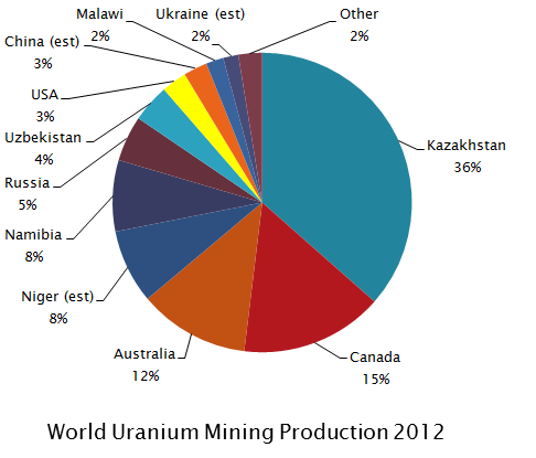 Uranium Mining Wikipedia - Were is the us's nuclear uranium mined map