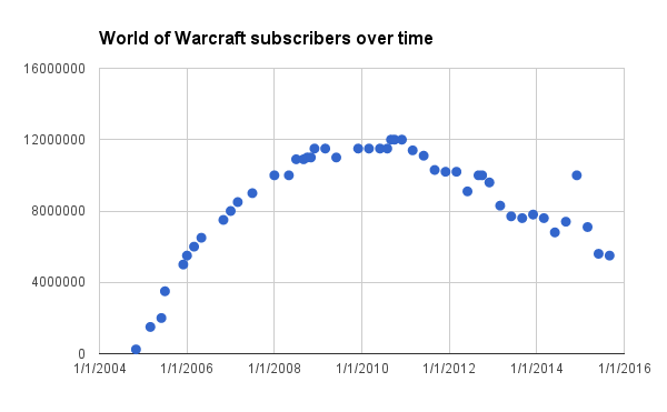 file world of warcraft subscriptions over time png wikimedia commons