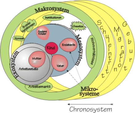 mesosystem bronfenbrenner essays on music