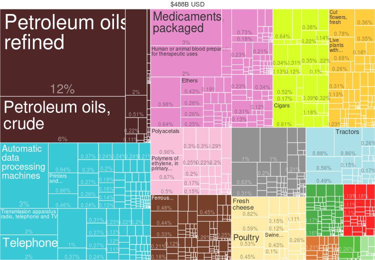 https://upload.wikimedia.org/wikipedia/commons/5/5b/2014_Netherlands_Products_Export_Treemap.png