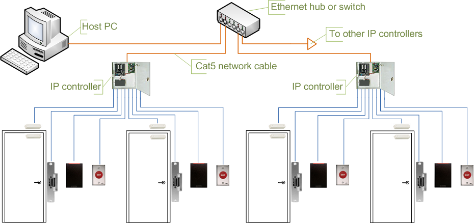 Access_control_topologies_IP_controller file access control topologies ip controller png wikimedia commons access control card reader wiring diagram at gsmx.co