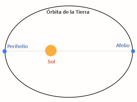 Afelio y Perihelio.