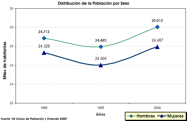 Archivo:Alv-graphic-totalpopulationbysex - 2.png
