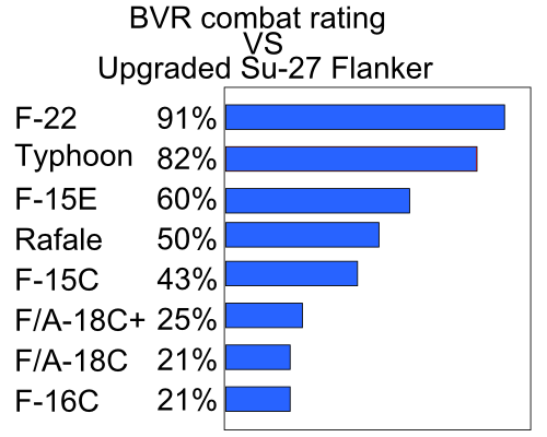 BVR combat rating VS Upgraded Su-27 Flanker