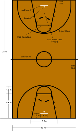 file basketball court dimensions wikipedia ForSmall Basketball Court Size