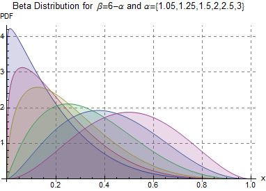 Beta Distribution for beta=6-alpha and alpha ranging from 1.05 to 3 - J. Rodal.jpg