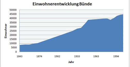 File:Bunde-Einwohnerentwicklung.jpg