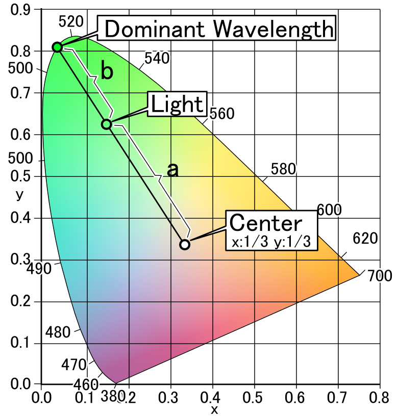 Wavelength dating