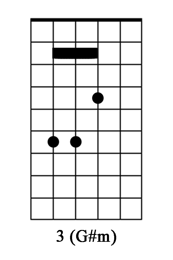 Chord Charts For Guitar - Edgrafik