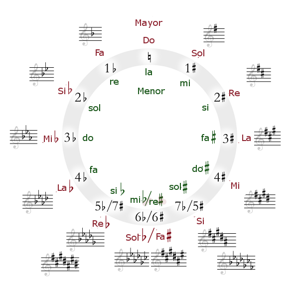 http://upload.wikimedia.org/wikipedia/commons/5/5b/Circle_of_fifths_deluxe_4-ES.png