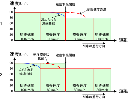 Continuous speed check concept ja.png