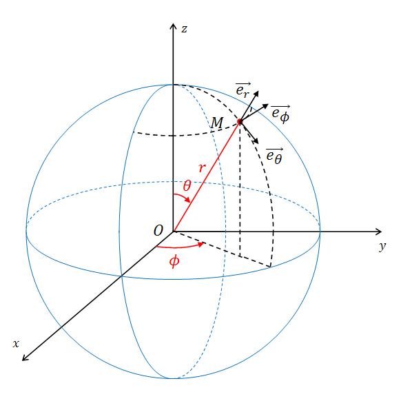 coordonnees spherique