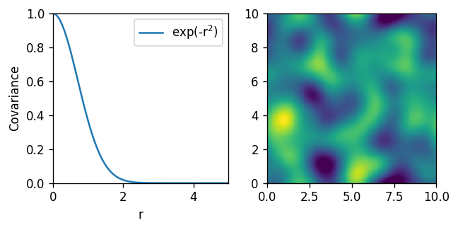 File:Gaussian process 2D squared exp png - Wikimedia Commons