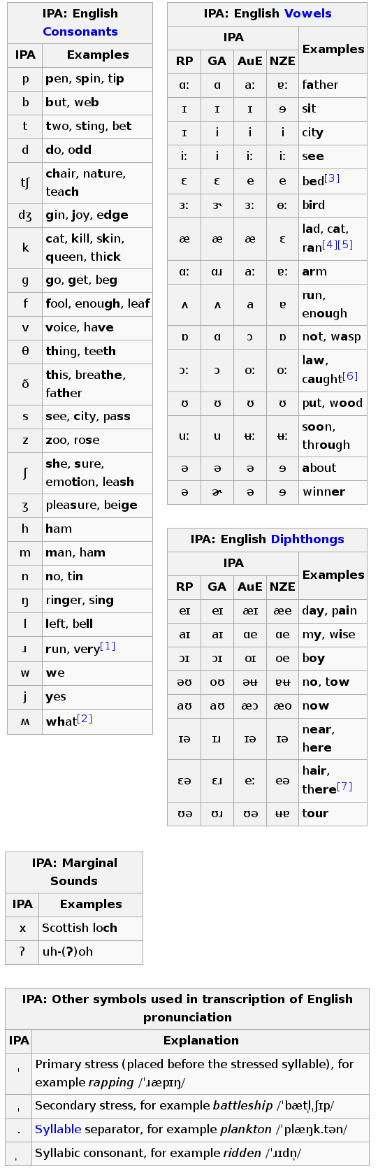 How to learn pronunciation in a foreign language wikipedias english dialect chart expocarfo Choice Image