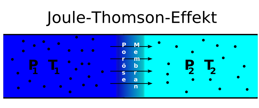 File:Joule thomson effekt png - Wikimedia Commons