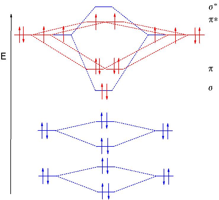 Molecular Orbital Theory Introduction